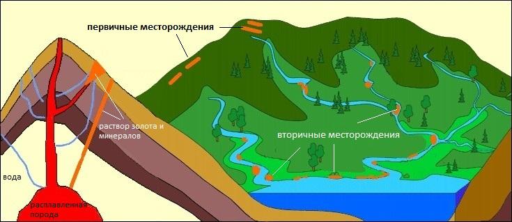 Первичные и вторичные месторождения золота