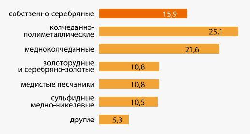 Доля разведанных запасов серебра России в месторождениях различных геолого-промышленных типов, %. Данные на 01.01.2012. Источник: mineral.ru