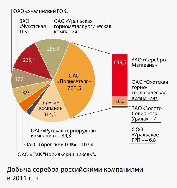 Производители серебра в России. Источник: mineral.ru