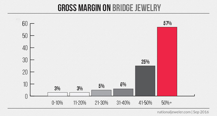 20160921_bridge-gross-margin