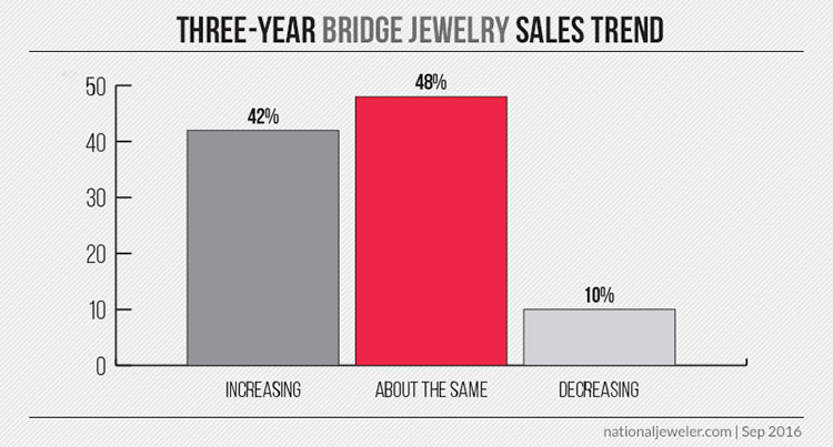 20160921_bridge-sales-trend